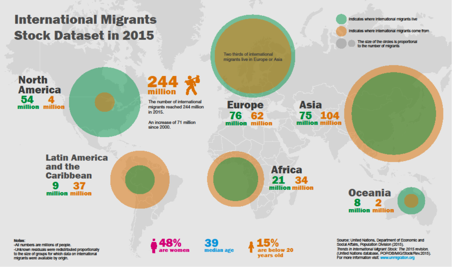 The UN Compact as a catalyst of migration