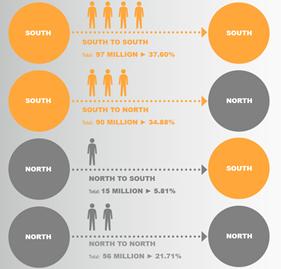 Látványos ábra A Mintegy 258 Millió Nemzetközi Migráns Megoszlásáról
