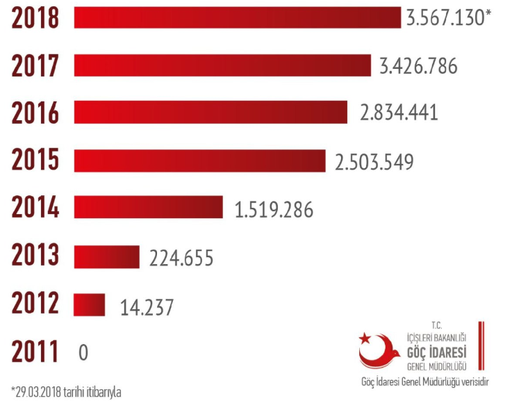 2017-ben Több Mint 3,4 Millióra Nőtt A Törökországban Tartózkodó Szíriai Menekültek Száma