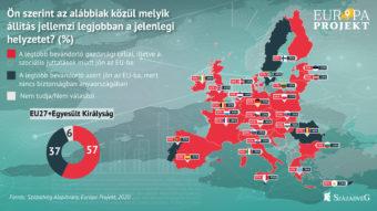 HORIZONT 2020/24: Az európaiak többsége továbbra is aggodalommal tekint az illegális migrációra — A Századvég Európa Projektjének a migrációt érintő elemzése